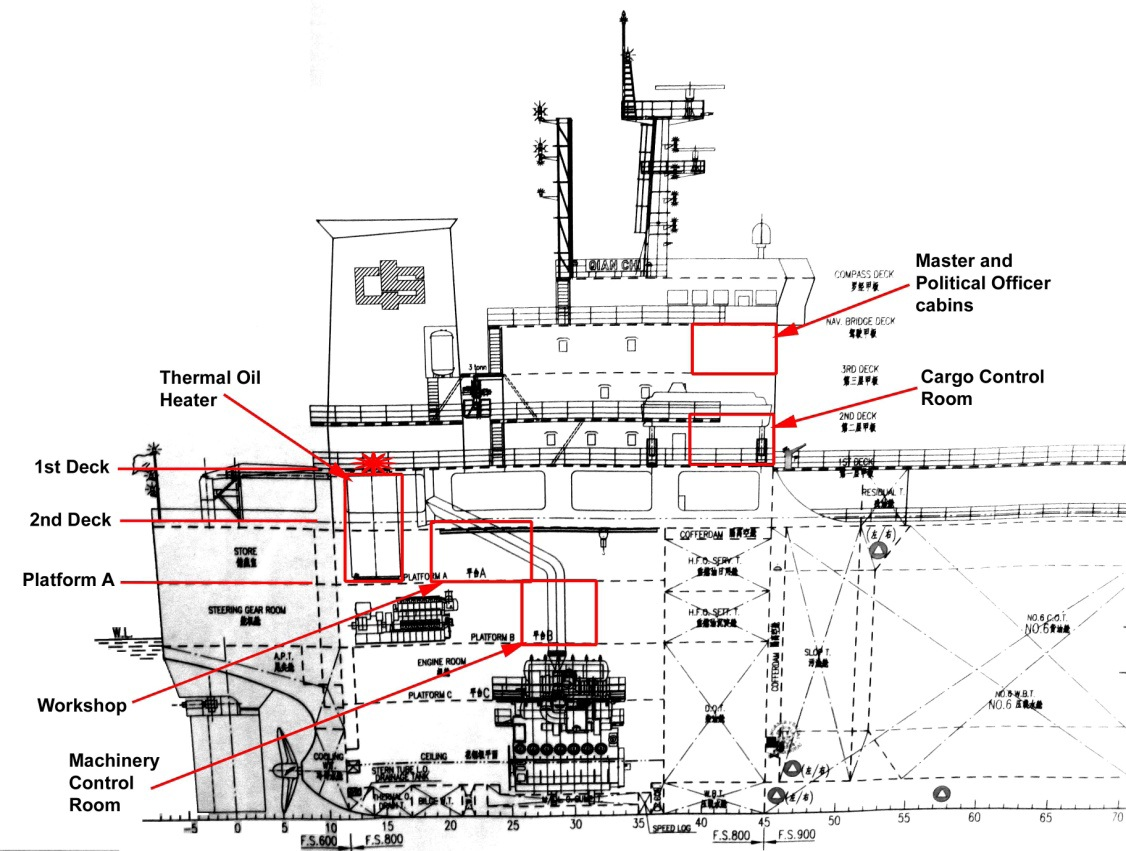 Oil Tanker Load Diagram
