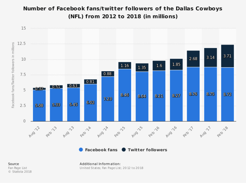 Instagram, Facebook, Statista, Comcast Cowboy, Barry Gipson, OAT