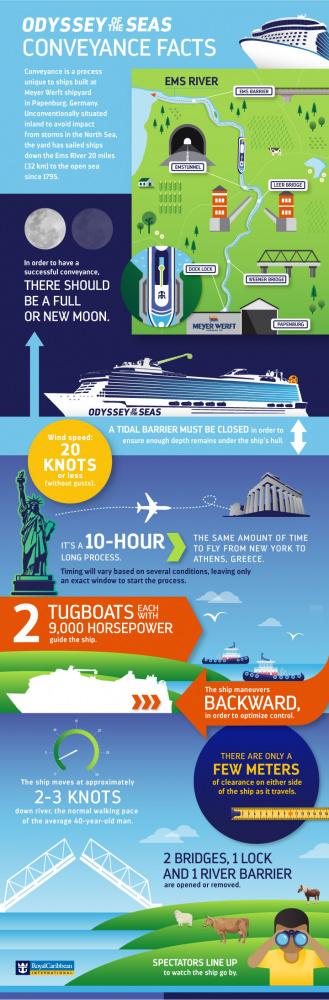 Royal Caribbean Conveyance graphic fast facts