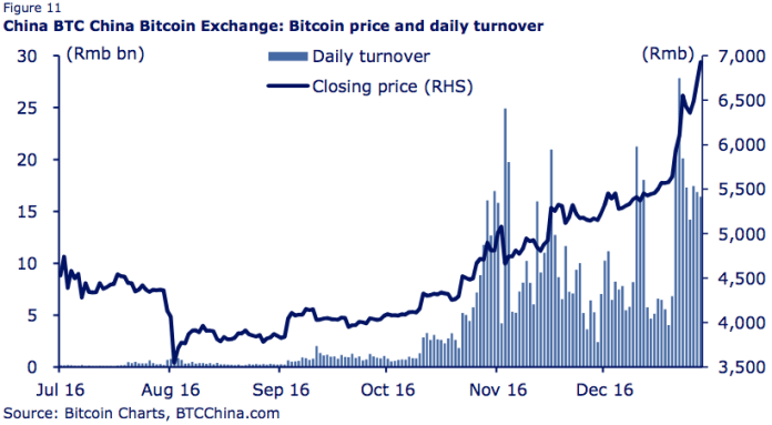 screen shot 2016 12 30 at 81547 am - For First Time in Last 3 Years Bitcoin Price Jump Over $1000