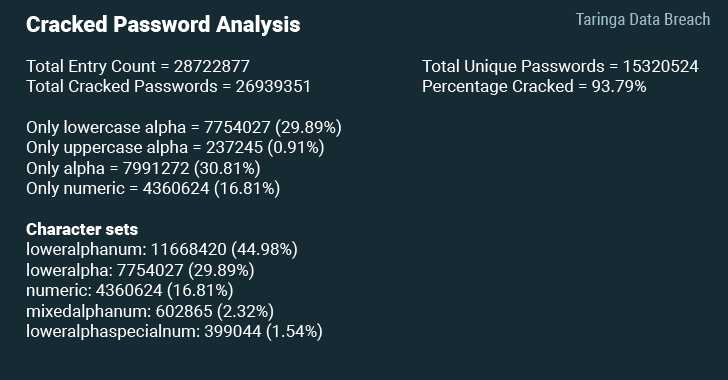 Taringa Data Breach1 - Over 28 Million User Data Exposed In Massive Taringa Data Breach