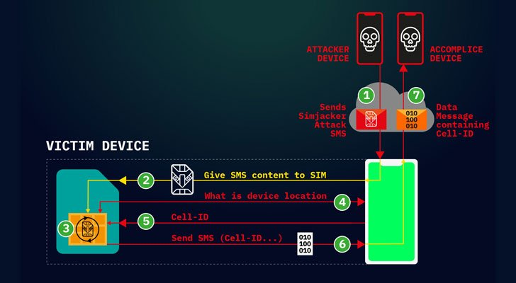 simjacker1 - New Sim Card Flaw Let Hackers Hijack Your Phone - SimJacker
