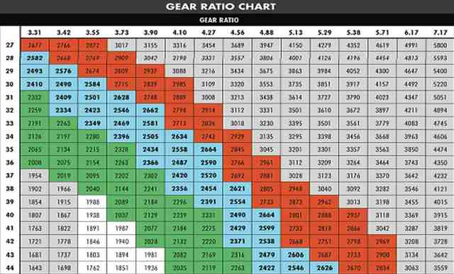 What Do Gear Ratios Mean in Off-Roading