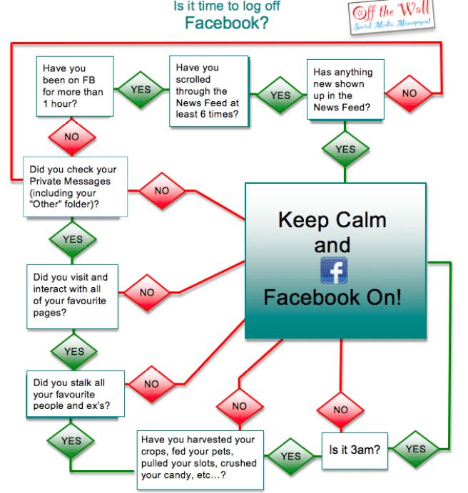 Time to log off Facebook