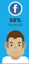 58% of adults use facebook
