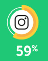 59% of Instagram users log on every day