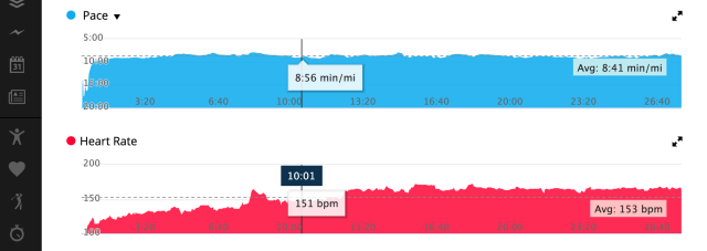 Garmin Pace & Heart Rate data to show lactate threshold