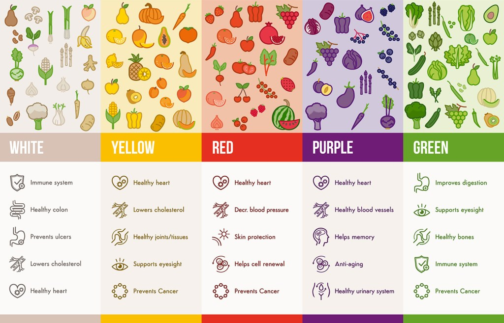 Eat a rainbow of fruits and vegetables infographics with food and health icons set, dieting and nutrition concept to encourage eating healthy