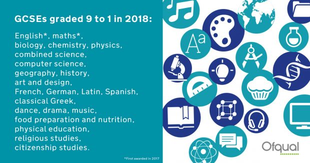 English, maths, biology, physics, combined science, computer science, geography, history, art and design, French, German, Latin, Spanish, classical Greek, dance, drama, music, food preparation and nutrition, physical education, religious studies and citizenship studies.