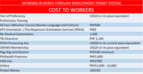 Cost_To_Workers_for_Korea_Through_Employment_Permit_System