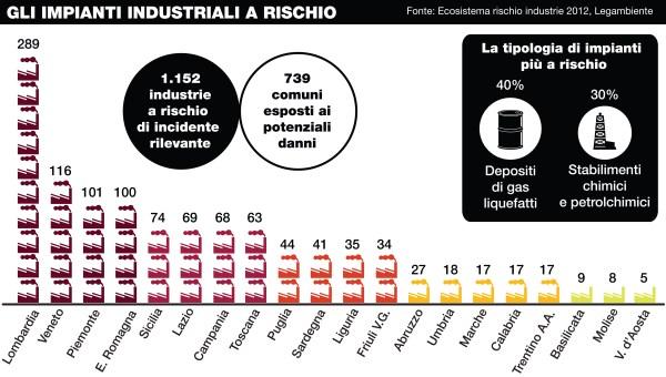 01 Impianti industriali a rischio