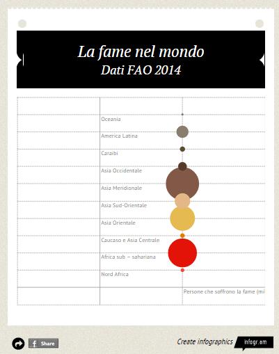 grafico 1 fao