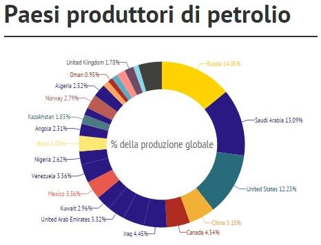 paesi produttori di petrolio