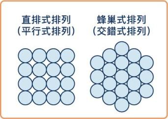 直排式排列與蜂巢式排列比較