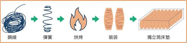 鋼線製成床墊的過程