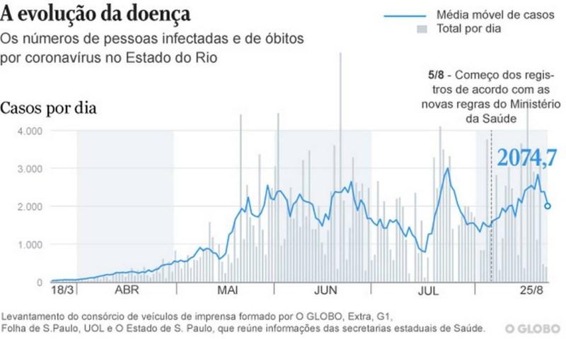 Dados dos Rio Foto: InfoGlobo