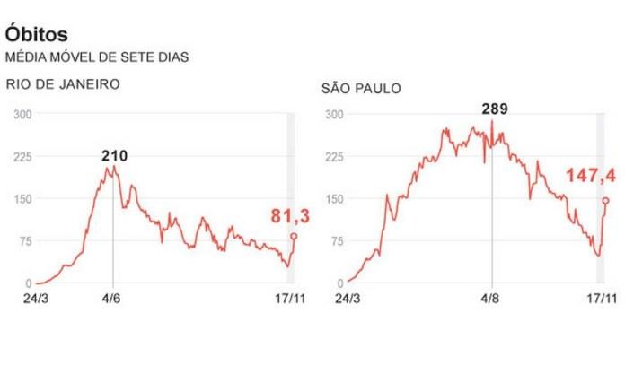 Moving average of deaths also went up Photo: Editoria de arte