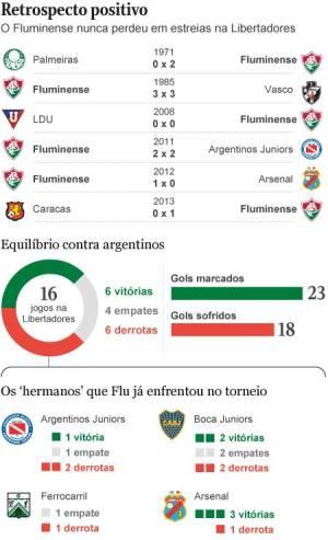 Do Boca ao River Plate: invicto nas estreias, Fluminense almeja nova página contra os argentinos na Libertadores