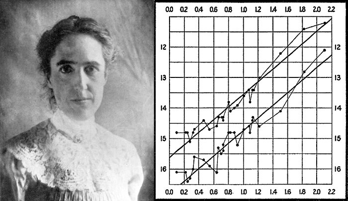 Image result for henrietta leavitt