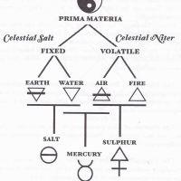 Os Ensinamentos Fundamentais da Alquimia e Hermetismo