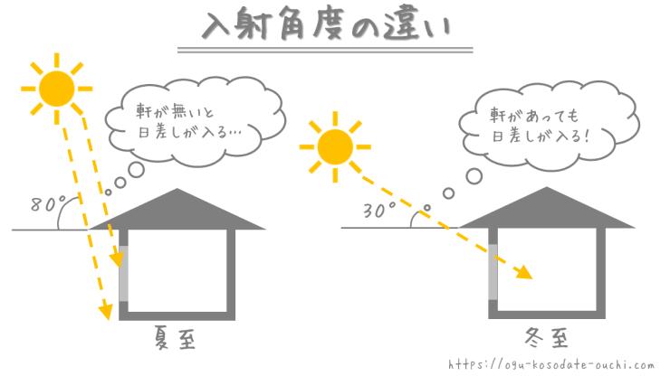 季節による入射角度の違い(軒があると夏涼しく、冬暖かい)