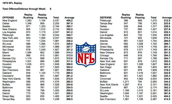 1978 Week 6 Total Yards