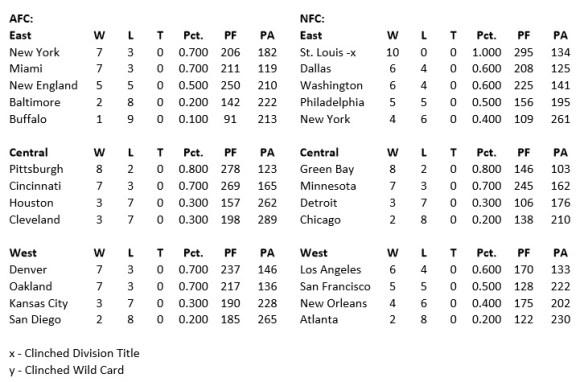 Standings 10