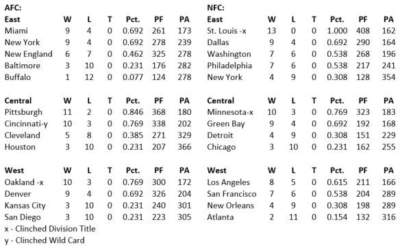 Standings 13