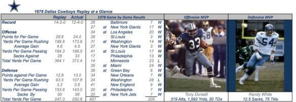 1978 DALLAS COWBOYS Summary