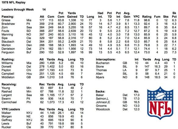1978 NFL Week 14 Leaders