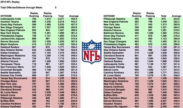 2010 Week 5 Total Yards Leaders