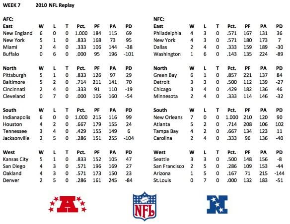 2010 NFL Week 7 Standings
