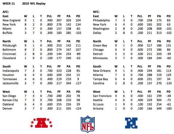 2010 Week 11 Standings