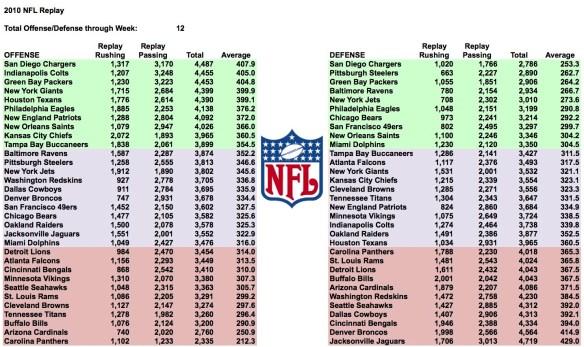 2010-week-12-total-yards.jpg