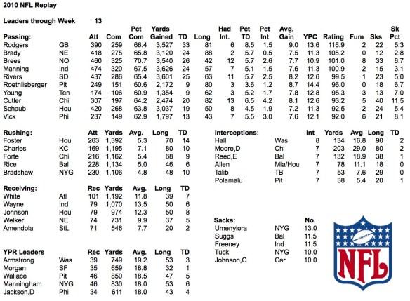 2010 NFL Replay Week 13 Leaders