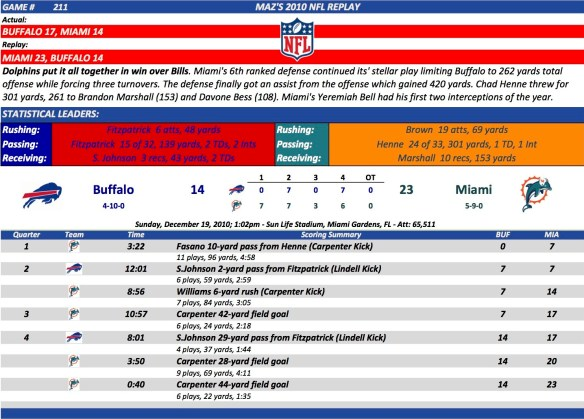 Game 211 Buf at Mia