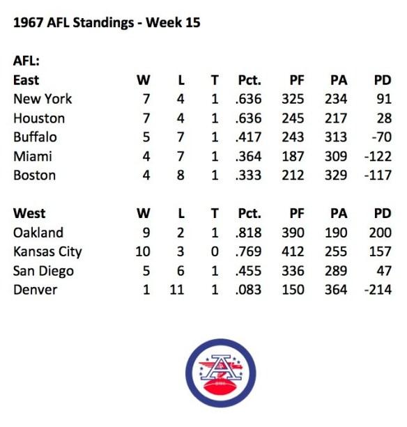 1967 AFL Week 15 Standings