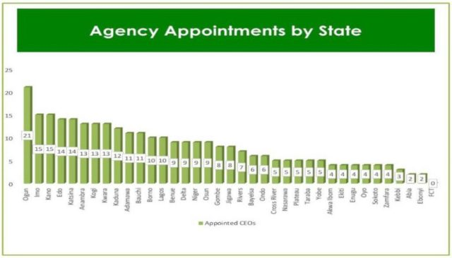 Distribution of the number of appointments made by Mr. Buhari