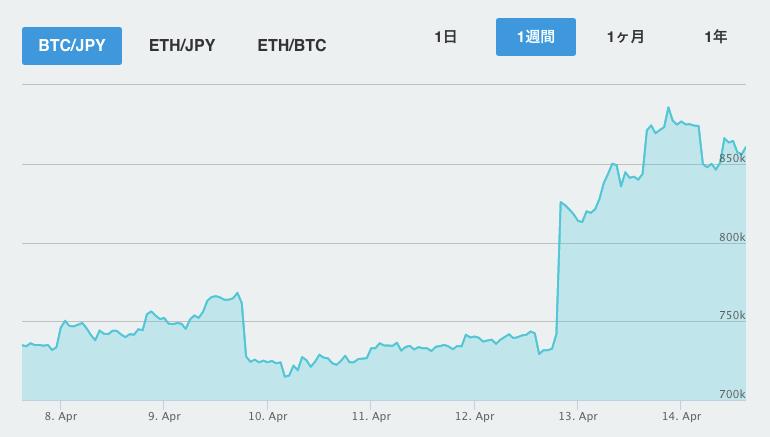 Yahoo! 仮想通貨業界 参入