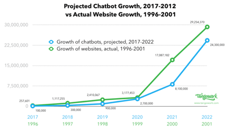 https://i2.wp.com/ohchat.me/wp-content/uploads/2019/09/chatbot-growth-graph.png?w=451&ssl=1