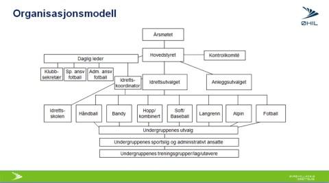 anno_orgmodell