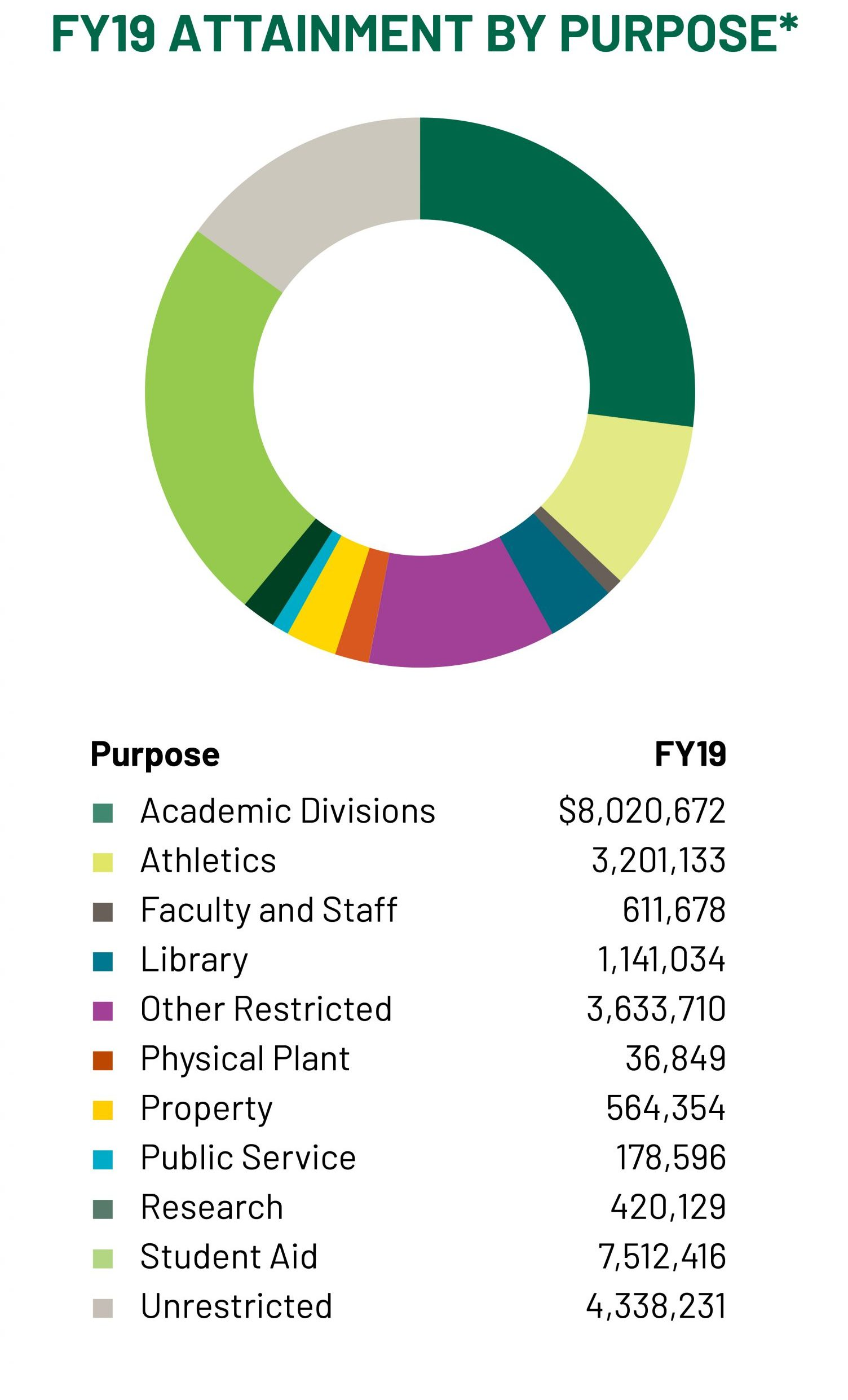 FY19 by purpose