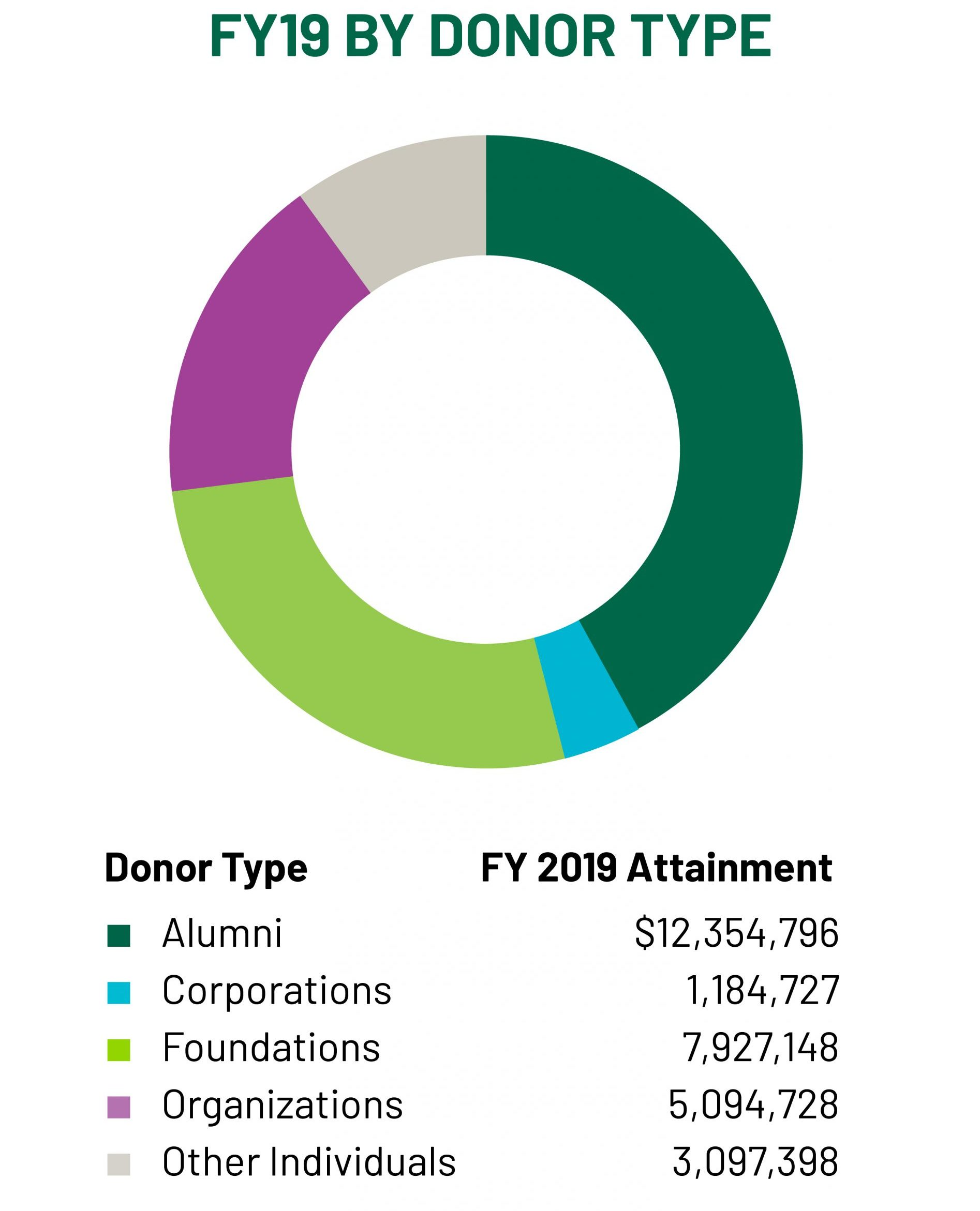 Fiscal 2019 by Donor Type
