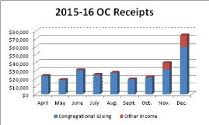2015-16 Receipts 9 Months