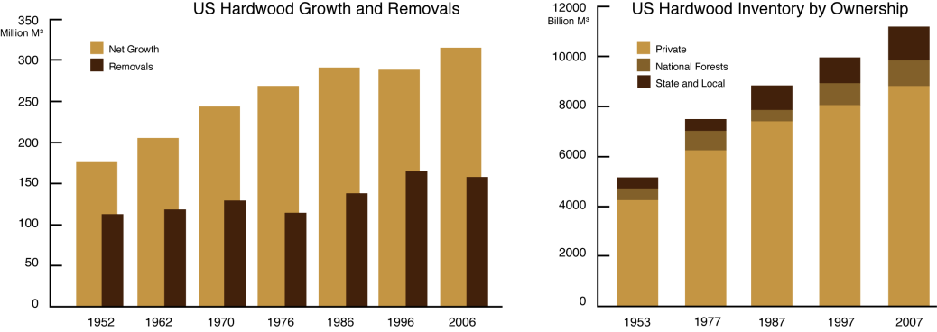 graph of US hardwood forest volume and ownership.