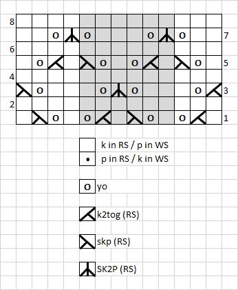 2 - chart
