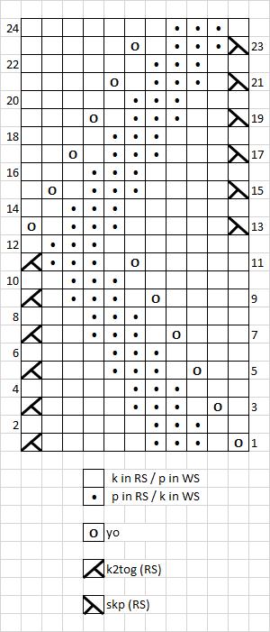 6 - chart