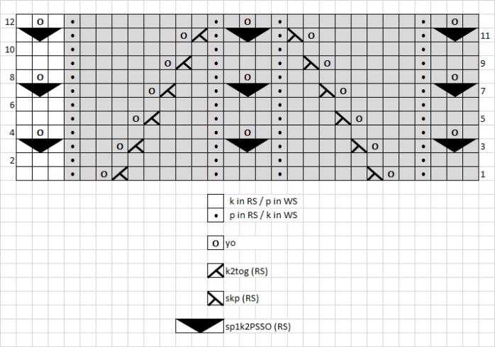 13 - chart