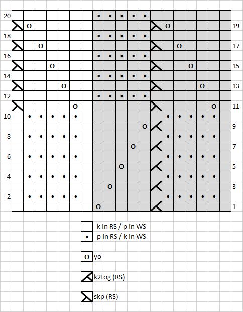 15 - chart