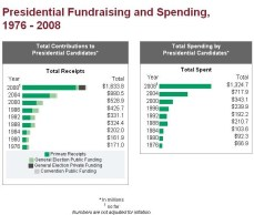 1976-2008 US presidential fundraising and spending